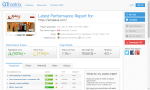 https://lamaleva.com/ Gtmetrix PageSpeed A90 – YSlow C71 – 1.9s